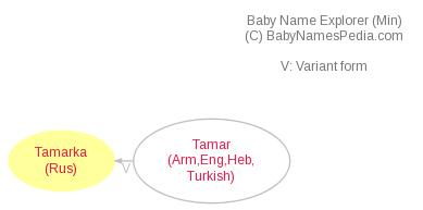 Baby Name Explorer for Tamarka