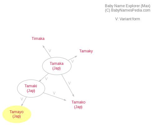Baby Name Explorer for Tamayo