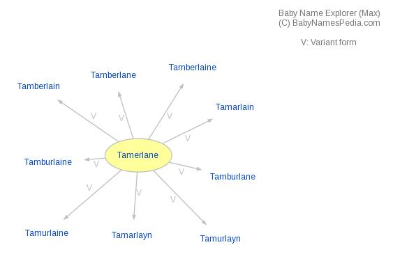 Baby Name Explorer for Tamerlane