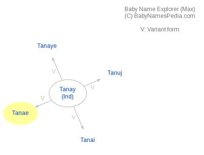 Baby Name Explorer for Tanae