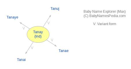 Baby Name Explorer for Tanay