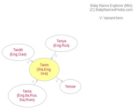 Baby Name Explorer for Tanis
