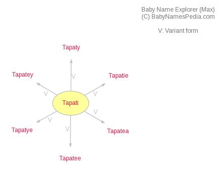 Baby Name Explorer for Tapati