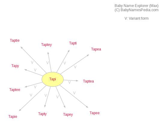 Baby Name Explorer for Tapi