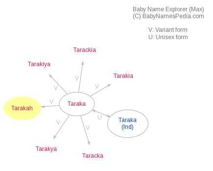 Baby Name Explorer for Tarakah