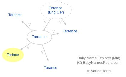 Baby Name Explorer for Tarince