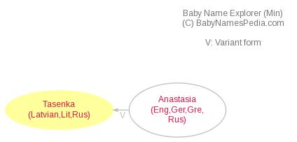 Baby Name Explorer for Tasenka