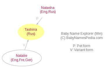 Baby Name Explorer for Tashina