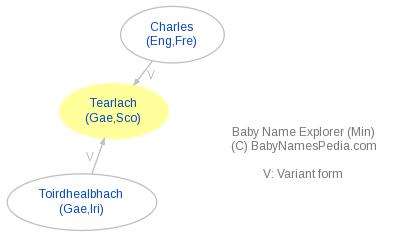 Baby Name Explorer for Teàrlach
