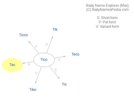 Tec - Meaning of Tec, What does Tec mean?
