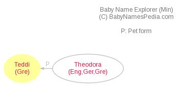 Baby Name Explorer for Teddi