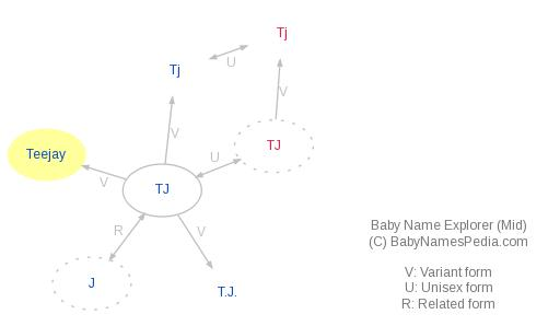 Baby Name Explorer for Teejay
