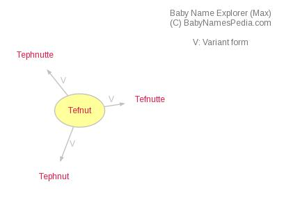 Baby Name Explorer for Tefnut