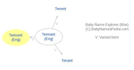 Baby Name Explorer for Tennent
