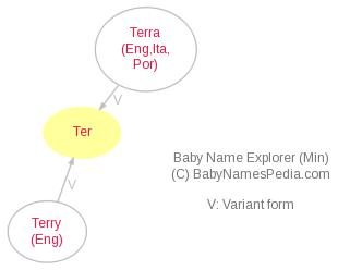 Baby Name Explorer for Ter