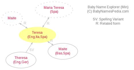 Baby Name Explorer for Teresa
