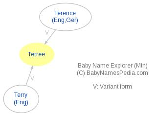 Baby Name Explorer for Terree