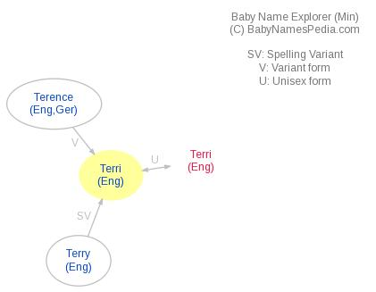 Baby Name Explorer for Terri