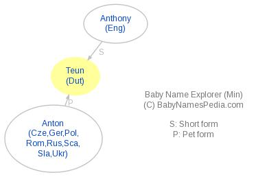 Baby Name Explorer for Teun