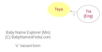 Baby Name Explorer for Teya