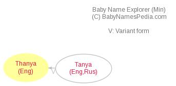 Baby Name Explorer for Thanya