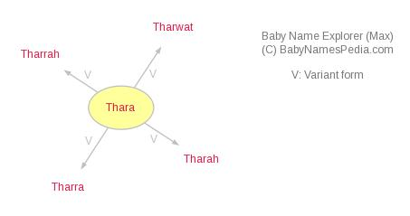 Thara - Meaning of Thara, What does Thara mean?