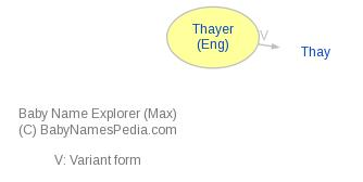 Baby Name Explorer for Thayer