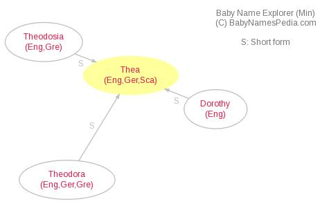 Baby Name Explorer for Thea