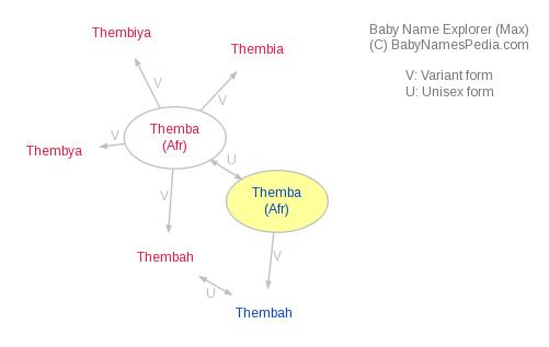 Baby Name Explorer for Themba