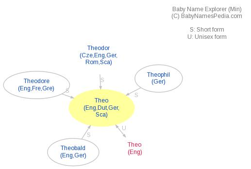 Baby Name Explorer for Theo