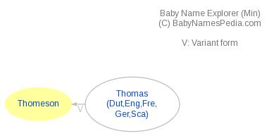 Baby Name Explorer for Thomeson