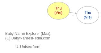 Baby Name Explorer for Thu