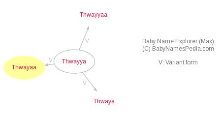 Baby Name Explorer for Thwayaa