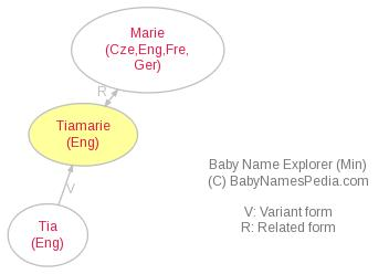 Baby Name Explorer for Tiamarie