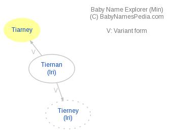 Baby Name Explorer for Tiarney