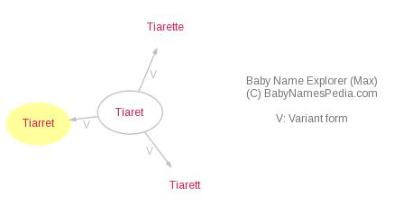 Baby Name Explorer for Tiarret