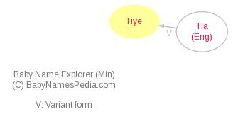 Baby Name Explorer for Tiye