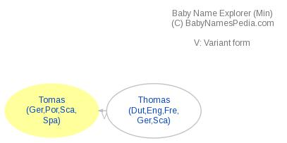 Tomas - Meaning of Tomas, What does Tomas mean?