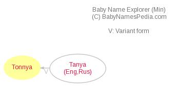 Baby Name Explorer for Tonnya