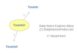 Baby Name Explorer for Tooantuh