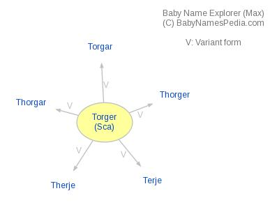 Baby Name Explorer for Torger