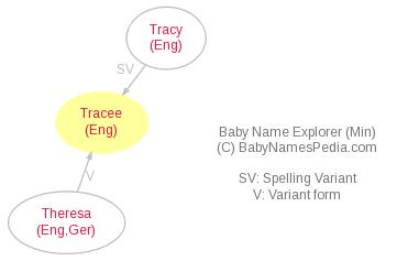 Baby Name Explorer for Tracee