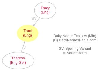 Baby Name Explorer for Traci