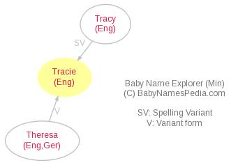 Baby Name Explorer for Tracie