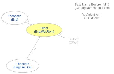 Baby Name Explorer for Tudor