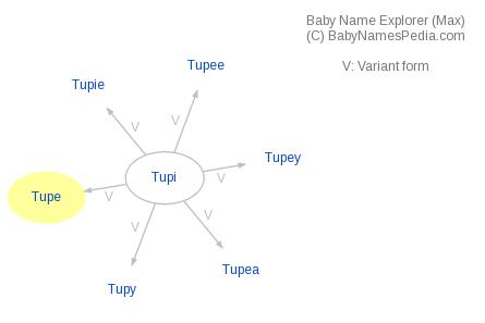 Baby Name Explorer for Tupe