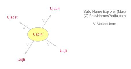 Baby Name Explorer for Uadjit