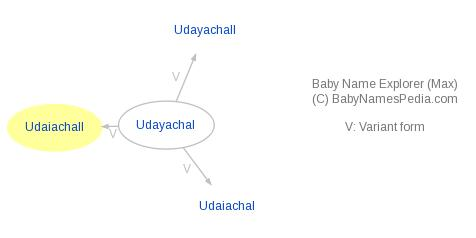 Baby Name Explorer for Udaiachall