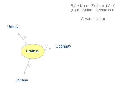Baby Name Explorer for Uddhav