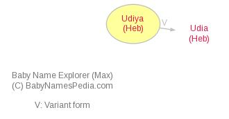 Baby Name Explorer for Udiya